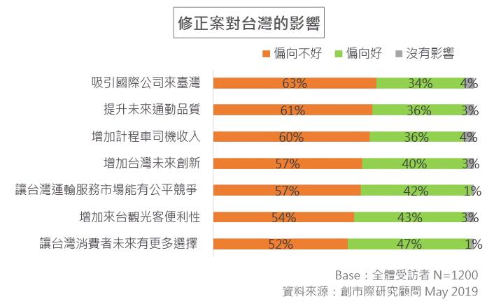 ▲63% 受訪者認為此修正案將對「吸引國際企業來台灣」有負面影響。(圖/翻攝自創市際市場研究顧問調查報告)