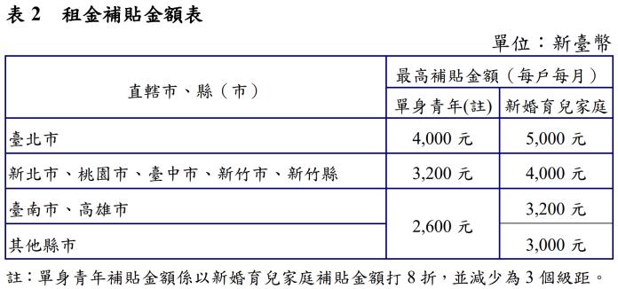 ▲租金補貼金額最高為台北市,單身青年 4,000 元、婚育家庭 5,000 元。(圖/翻攝自內政部網站)