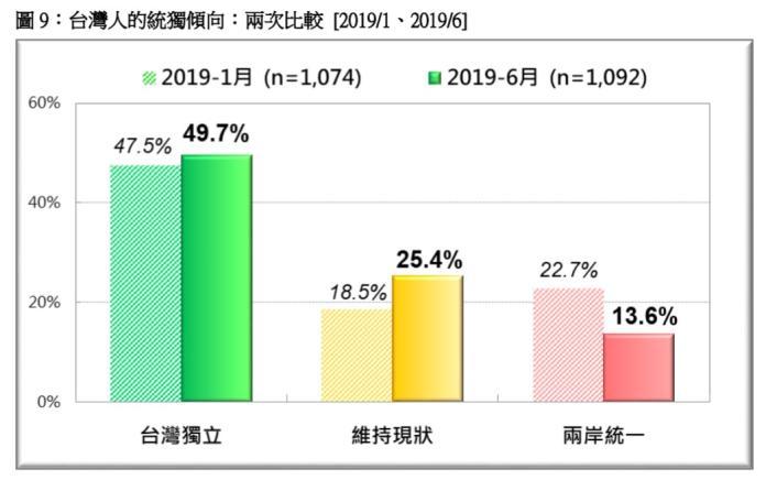台灣民意基金會24日公布六月全國性民調,民調顯示最近一周的反送中運動影響,導致台灣傾向台獨者增加,傾向統一者大幅衰減,台灣甚至有高達49.7%認同台灣獨立。(圖/台灣民意基金會提供)