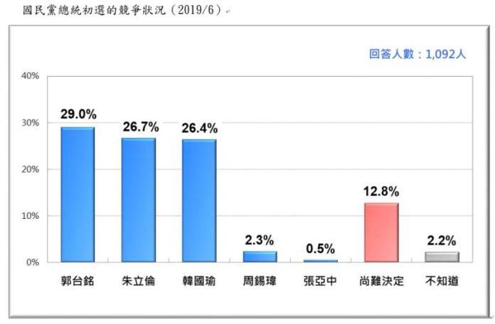 國民黨內總統初選民調