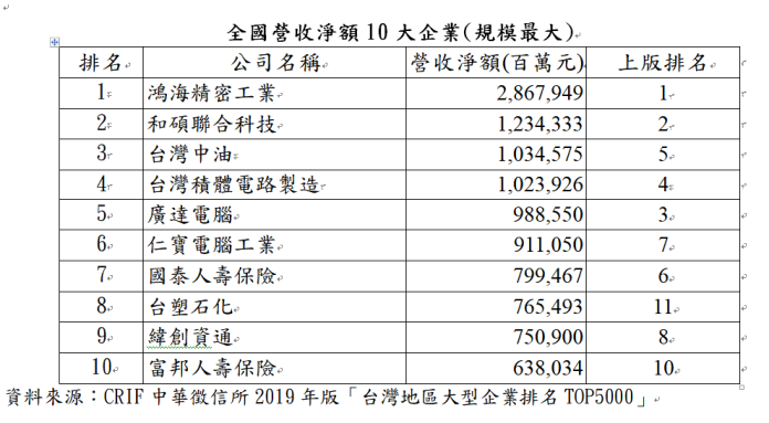 ▲全國營收淨額10大企業(規模最大)。(圖/中華徵信所提供)
