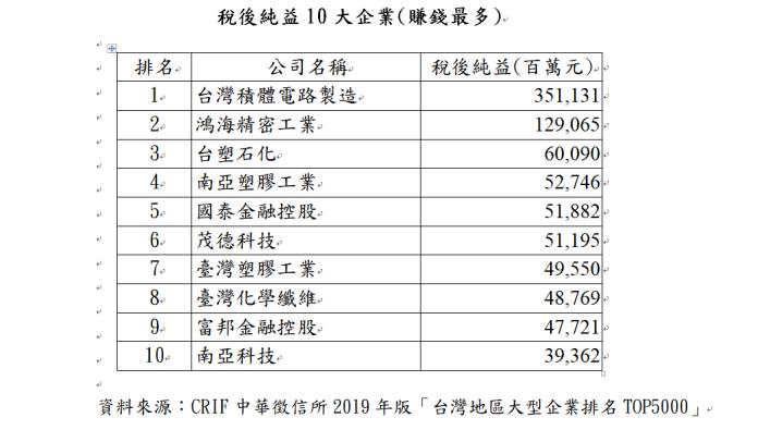 ▲稅後純益10大企業(賺錢最多)。(圖/中華徵信所提供)