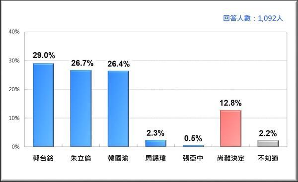 ▲黨內互比民調方面,在 20 歲以上台灣成年人中,郭台銘和朱立倫贏過韓國瑜。(圖/翻攝自台灣民意基金會)