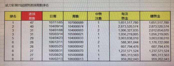 ▲威力彩第4屆頭獎摃龜期數排名。(圖/台灣彩券公司提供)