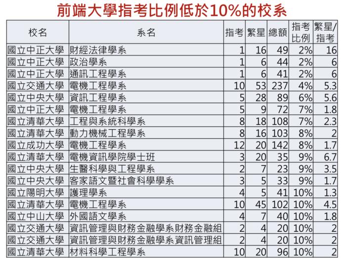 ▲國教盟資調指出,指考錄取名額大幅減少,部分科系甚至下降到只有2%。(圖/記者黃仁杰攝, 2019.7.5)