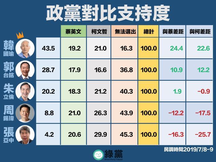 ▲根據綠黨自己所做的民調,顯示韓國瑜的支持度勝過郭台銘。(圖/翻攝綠黨臉書)