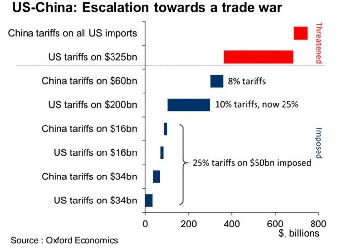 英智庫:中美貿易戰衝擊亞洲 台灣首當其衝