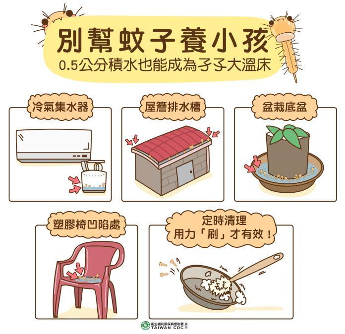 ▲台南今日再增一起本土登革熱病例。(圖/疾管署提供)