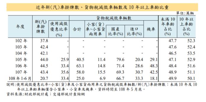 ▲近年新(汽)車掛牌數、貨物稅減徵車輛數及10年以上車齡比重。(圖/財政部提供)