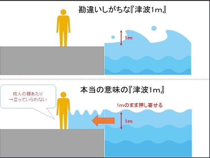 <br> ▲ 1 公尺的海嘯因蘊含的能量相當大,對於來不及走避的人威脅很大。(圖/取自 Tsutsumu 推特)