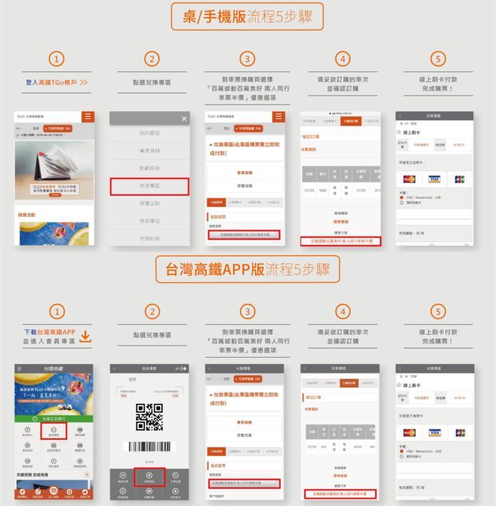 ▲使用手機或電腦進網頁版(上)與手機 App (下)都要登入會員專區才能搶購。(圖/翻攝自台灣高鐵網站)