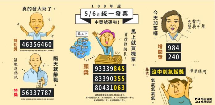 趕快找找 5-6月期統一發票還有8位千萬得主未現身領獎