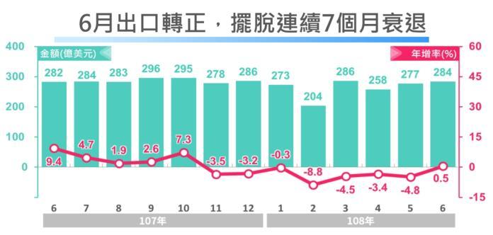 ▲經濟部統計,貿易戰確實抑低國際原物料價格及設備投資需求,惟隨台商回流及轉單效應,台灣6月出口止跌回穩。(圖/經濟部提供)