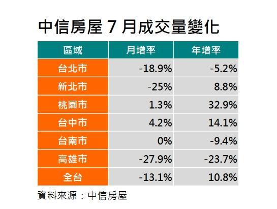 ▲六都7月房市中,台北、新北及高雄跌幅均較上月更劇。(圖/中信房屋提供)
