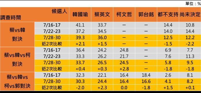 七月底民調顯示,如果台北市長柯文哲參選2020年總統,蔡將連任失敗,由高雄市長韓國瑜當選總統。 ( 圖 / 品觀點民調中心提供 )
