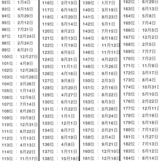 ▲第 1 名到第 12 名「被告白機率」最高,同時也很剛好的第一名的日期是 4 月 1 日「愚人節」。(圖/翻攝自推特)