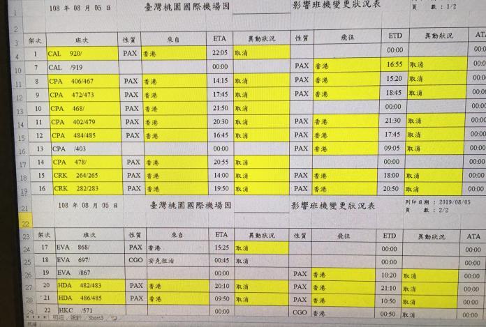 香港反送中大罷工 桃園機場出入境取消23航班