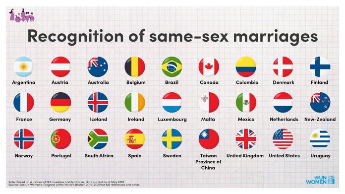 ▲ 8 月 4 日,聯合國婦女權能署發出的同婚合法國家,赫見台灣下方被加註「中國大陸的一省」字樣。(圖/翻攝自 UN Women 粉絲專頁)