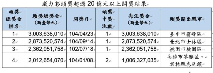 ▲威力彩頭獎超過20億元以上開獎結果。(圖/台灣彩券公司提供)