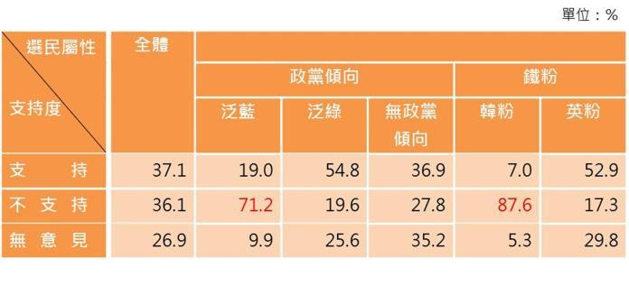 民調顯示,認同「換韓」的民眾達到37.1%。(圖 / 品觀點民調 提供)