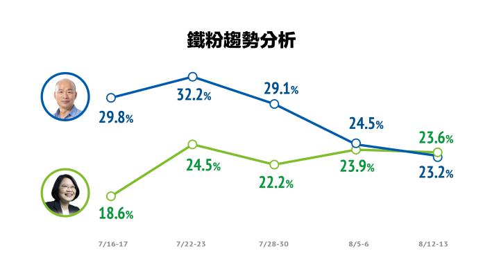 民調顯示,「韓粉」經過韓國瑜的連續負面消息衝擊下,比例一路下滑。(圖 / 品觀點民調 提供)