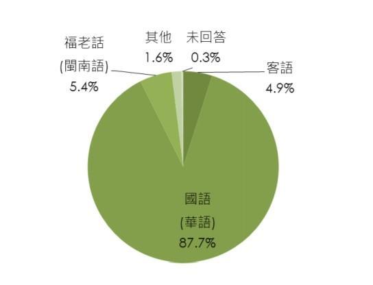 在家使用語言圓餅圖(圖擷取自105年度全國客家人口暨語言基礎資料調查研究)