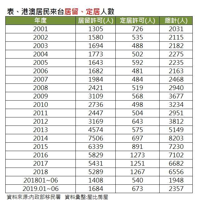 ▲港澳居民來台居留與定居人數。(圖/屋比房屋提供)