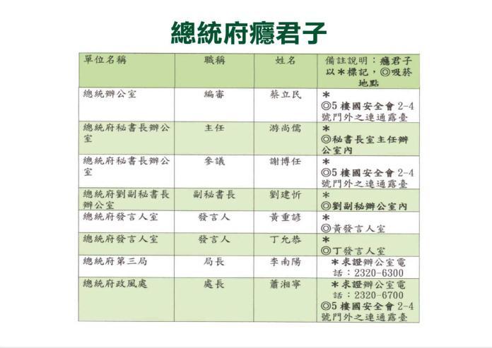 國民黨團表示接獲府內員工檢舉信,裡面有官員習慣抽菸的地點。 (圖/國民黨團提供)