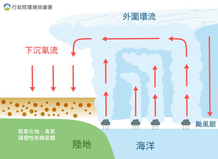 ▲颱風外圍下沉氣流不利空氣污染物擴散,受光化作用影響,易使臭氧濃度上升。(圖/環保署提供)