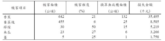 ▲白鹿風災前五大受損農作物。(圖/農委會提供)