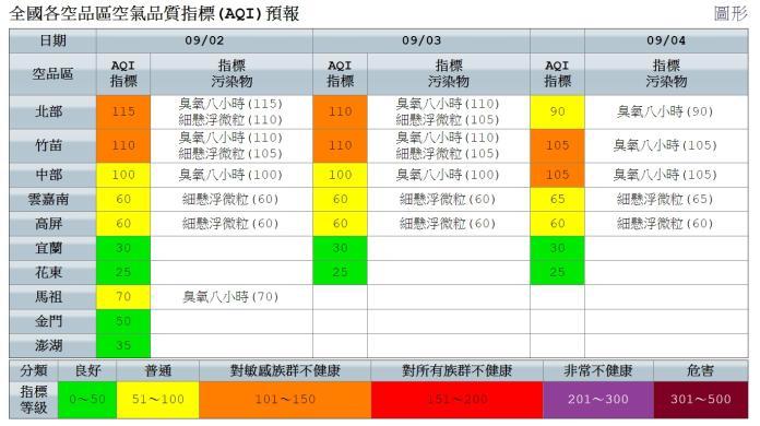 ▲9月2日全國各空品區空氣品質指標(AQI)預報。(圖/翻攝自環保署空氣品質網)