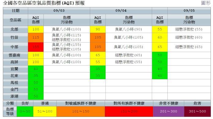 ▲9月3日全國各空品區空氣品質指標(AQI)預報。(圖/翻攝自環保署空氣品質網)