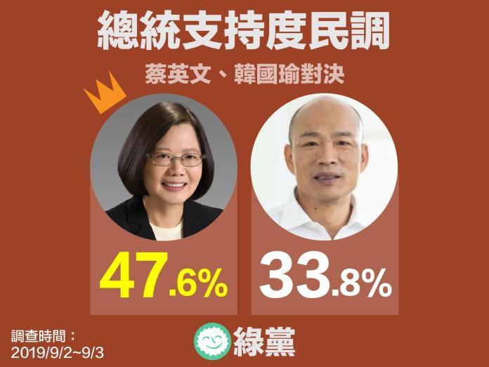 綠黨5日根據結合「手機、市話」雙拼的民調結果,發布總統民調。(圖 / 綠黨提供)