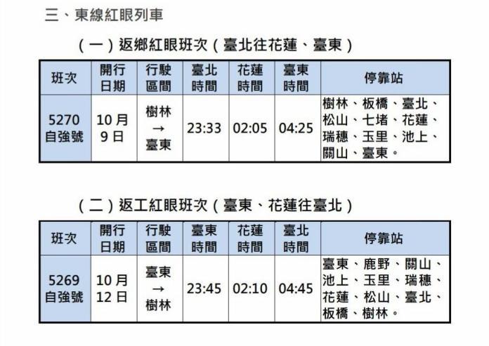 台鐵國慶連假票位25日開搶 台北往宜花百元超低價