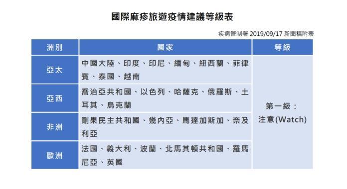 ▲國際麻疹旅遊疫情建議等級表。(圖/衛服部提供)