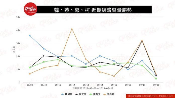 <br> ▲9月9日至今一週郭柯蔡韓的網路聲量表。(圖/QuickseeK 提供)