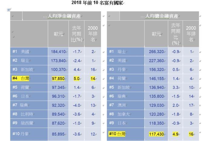 ▲ 根據安聯公布最新全球財富報告指出,2018年全球金融資產自金融危機以來首度下滑,但台灣金融資產則力抗全球趨勢逆勢成長。(圖/安聯人壽提供)