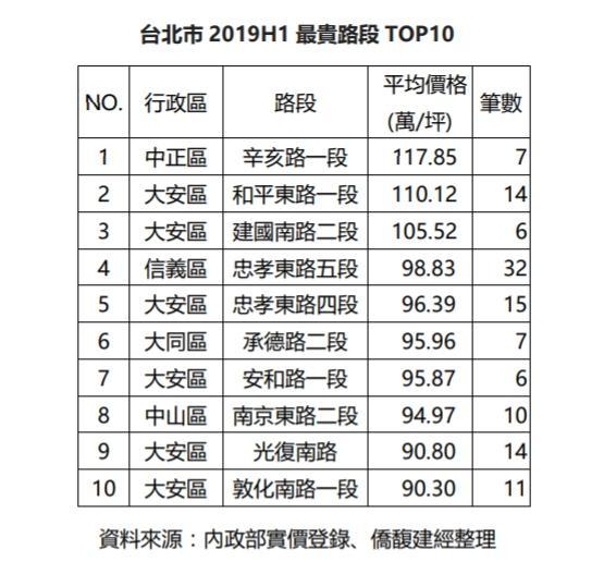 ▲台北市今年上半年最貴路段 TOP10。(圖/住商機構提供)