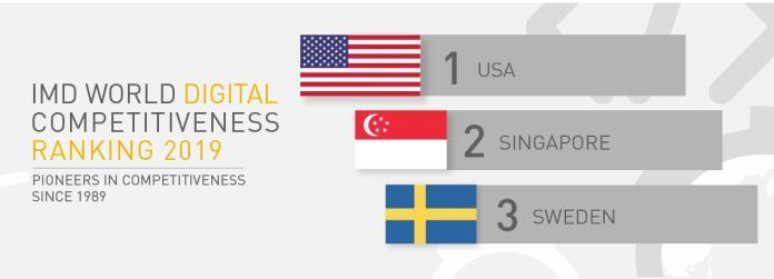 <br> 前5名分別是美國、新加坡、瑞典、丹麥和瑞士。(圖/IMD)