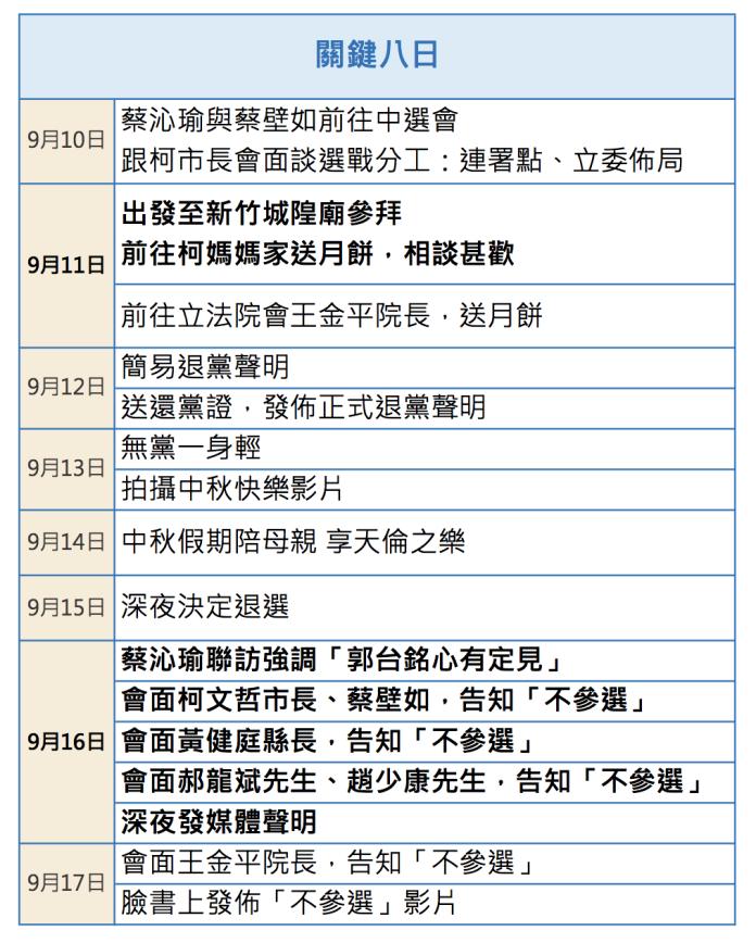 <br> ▲郭台銘辦公室公布郭台銘退選前八日日程表,證明根本不可能欺騙外界。(圖/郭台銘辦公室提供)