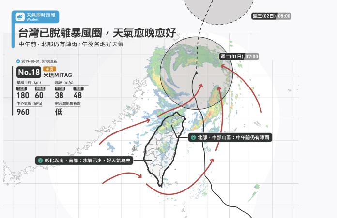 <b>米塔</b>颱風快速往北 氣象達人稱台灣非常幸運