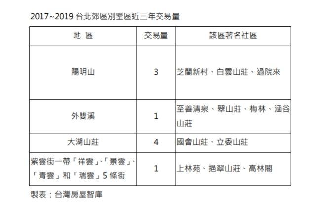 ▲2017至2019年台北郊區別墅區交易量。(圖/台灣房屋提供)