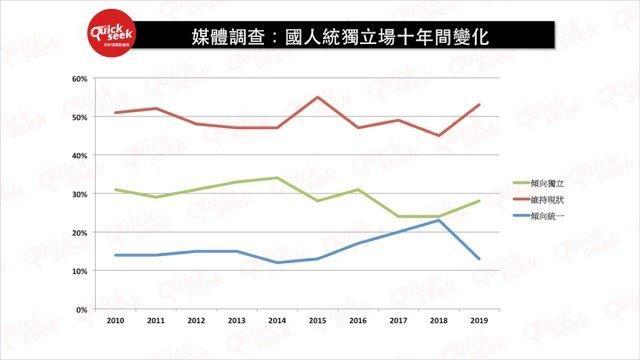 媒體調查:國人統獨立場十年間變化
