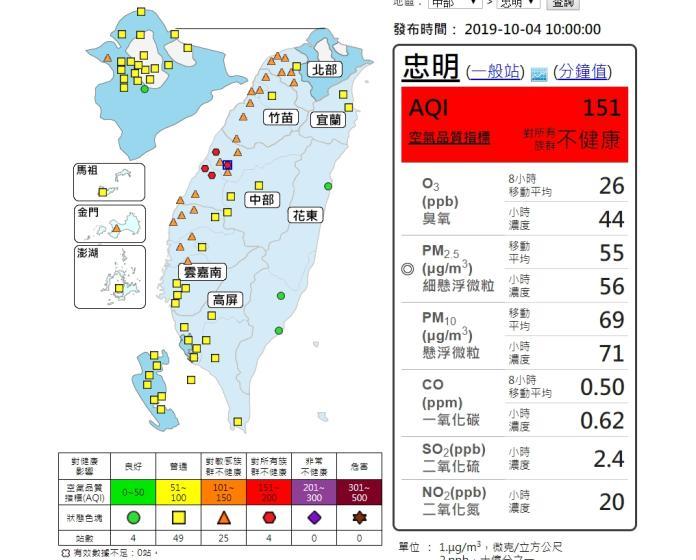 ▲中部以北4日空氣品質不佳,其中有4測站亮紅燈。(圖/翻攝自空氣品質監測網)
