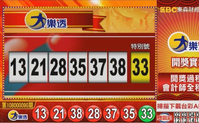 ▲連續22期頭獎摃龜的大樂透開獎了,頭獎上看7.2億元。(圖/擷取自東森財經新聞)