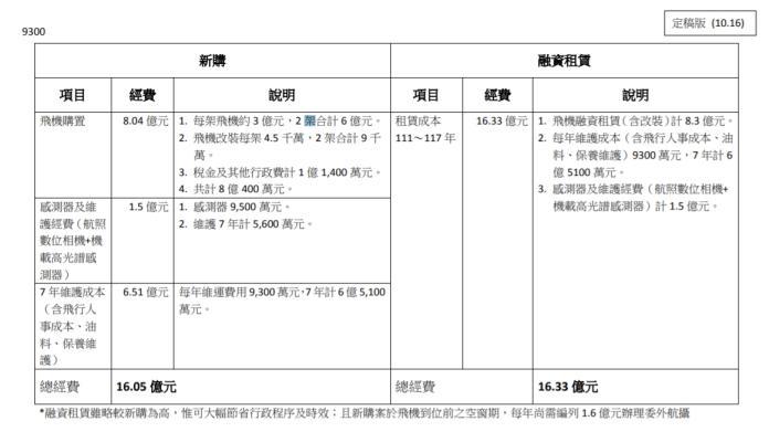▲農委會指出,租賃新機價格7年約16.33億,雖略高於購買新機的16.05億,但能夠節省行政程序。(圖/林務局提供)