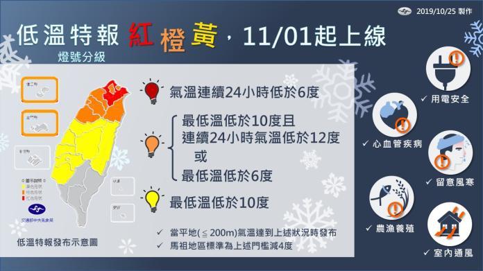 冷吱吱也有分等級 低溫特報採黃、橙、紅3色<b>燈號</b>示警