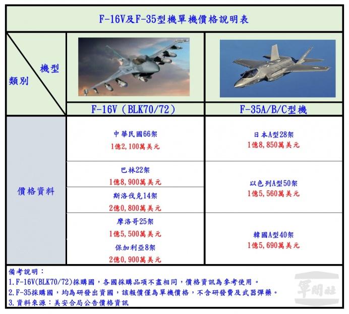 ▲ 針對媒體質疑戰機採購金額,空軍司令部以圖表提出澄清說明。(空軍司令部提供)