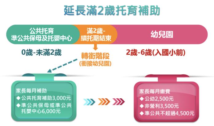雙部會祭2歲幼兒托育新政 每月補助最高領6千