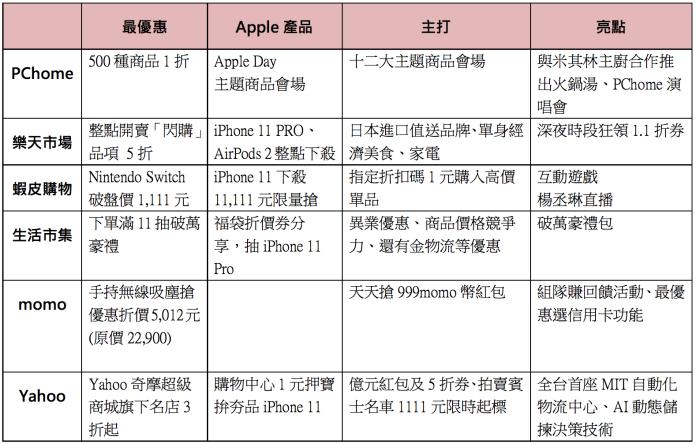 ▲雙11開跑,台灣各家網購電商優惠、亮點大整理。(表/記者趙毓琪製)